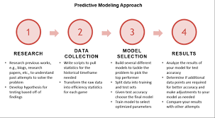 Building Predictive Models in 10 Minutes